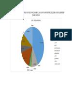Grafik Rangking Pendapatan Keuangan Bulan Januari Upt Puskesmas Sukahurip Tahun 2019