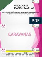Indicadores Pf, Caravanas