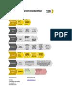 1.Protocolo Gestión OT Proveedor con Acceso a FAMA (1).pdf