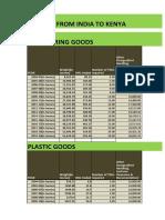 Trade & Logistic Profitability Matrix_India-Kenya Trade