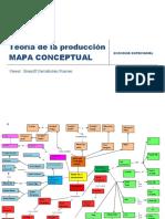 Mapa Conceptual Produccion