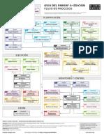 ricardo_vargas_simplified_pmbok_flow_6ed_color_ES-A3.pdf
