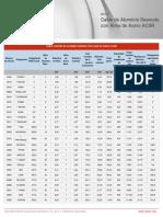 AMPACIDAD  CABLE DE ALUMINIO.pdf