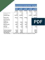GlaxoSmithKline Financials