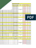 DaiKin Project Checklist