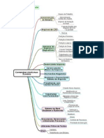 Mapa Mental Comandos Unix e Linux