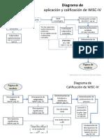 Diagrama de Flujo WISC-IV