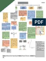 Analisis de Sensibilidad Financiera (Mapa Conceptual)