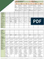 Grade 3 DLL All Subjects Q4 Feb. 28, 2018