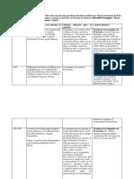 Cronología de Acceso a La Educación Parvularia
