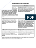 Escuelas y Paradigmas de Las Relaciones Internacionales