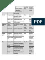 Cuadro_ulceras_genitales_ENARM.pdf