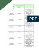 Trabajo Practico No. 2 Procedimiento de Gestion Interna de Residuos Peligrosos