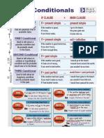 ConditionalsInfographic&Exercises.pdf
