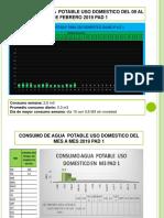 Grafico de Agua -Pad 1 Del 02 Al 08 de Febrero de 2019