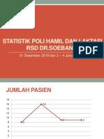Statistik Poli Hamil Dan Laktasi 3 Desembeer -7 Desember