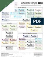Fluxo de Processos do Guia PMBOK® – 6ª Edição (Versão simplificada)