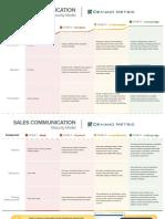 Sales Communication Maturity Model