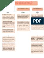 Mapa Conceptual Desarrollo de La Vision y Mision Estrategica