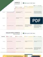 Sales Intelligence - Maturity Model v3