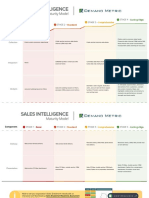 Sales Intelligence Maturity Model
