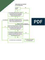 Árbol de Decisión - NIIF 16