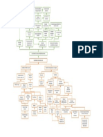 Problem Tree and Solution Tree