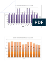 Grafik Usila Tahun 2017