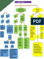 Mapa Conceptual Auditoria Informatica