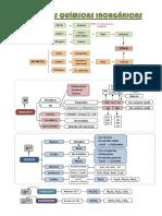 FUNCIONES_QUIMICAS_INORGANICAS_reSUMEN.pdf
