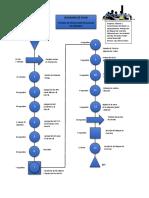 Diagrama de Fujo