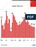 Crecimiento del PIB de China