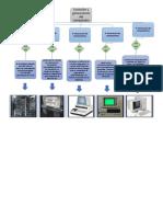 Evolución y Generaciones Del Computador
