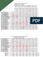 BCA Result Analysis