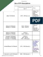 IR Absorption Table.pdf