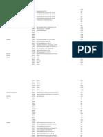 Scots R1a1 FTDNA Codes