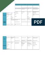 Environmental discourses comparison according to Dryzek