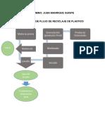 Diagrama de Reciclaje de Plastico