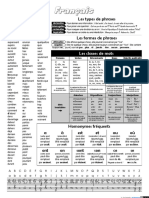 Revision - Types de phrases - document en  Francais