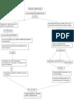 Mapa Conceptual 3 Bloque-dumar-sociantropologia