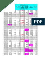3G_NodeB KPI