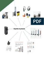 Dispositivos de Protección electrica