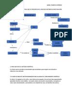 Realiza El Mapa Conceptual Que Se Presenta en El Video Del Método de Investigación