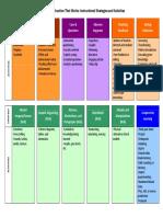 Strategies and Activities Chart