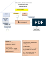 Internal Control and Flow Chart Analysis