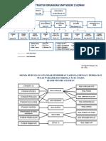 Struktur Organisasi Smp 1 Slm