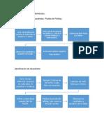 Caracterización de Carbohidratos