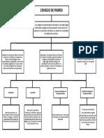 Consejo de Padres - Mapa Conceptual