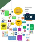 Mapa Mental Aprendiz Digital