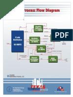 BLOCK FLOW DIAGRAM OF REFINERY VALERO.pdf
